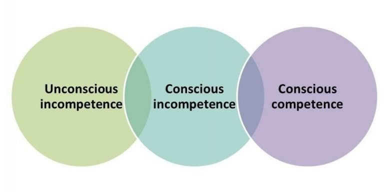 three levels of digital consciousness diagram